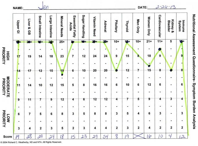 i am not a hypochondriac_Symptom Burden Analysis